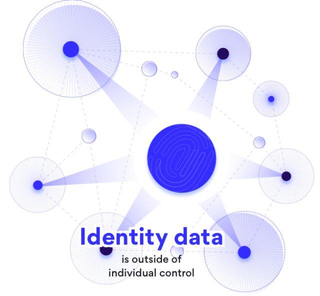 identity-data