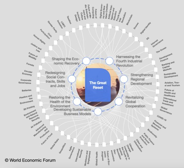 WEF-great-reset-agenda-600