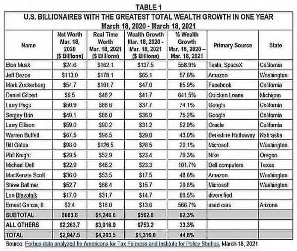 miliardari-tabulka-700x593